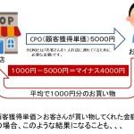 【CPO】顧客獲得単価とは?簡単な計算方法について