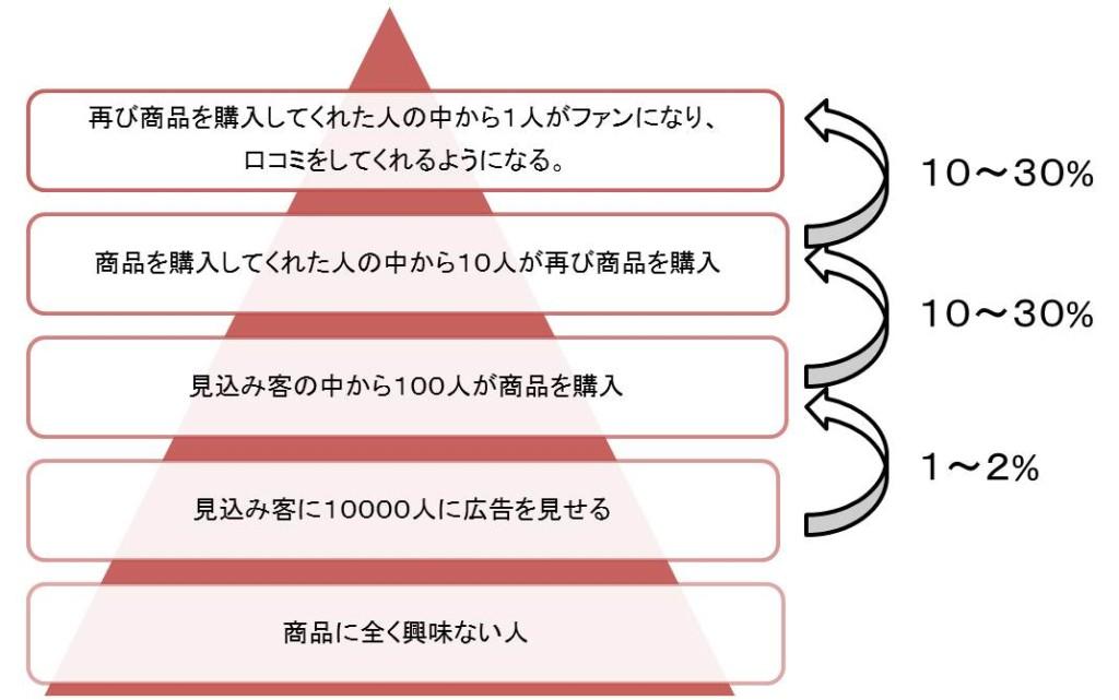5段階の顧客