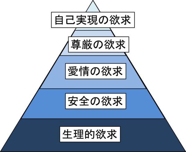 マズローの5段階欲求説