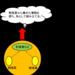 ワーキングメモリーを鍛えれば仕事の効率が上がる!3つのトレーニング方法!