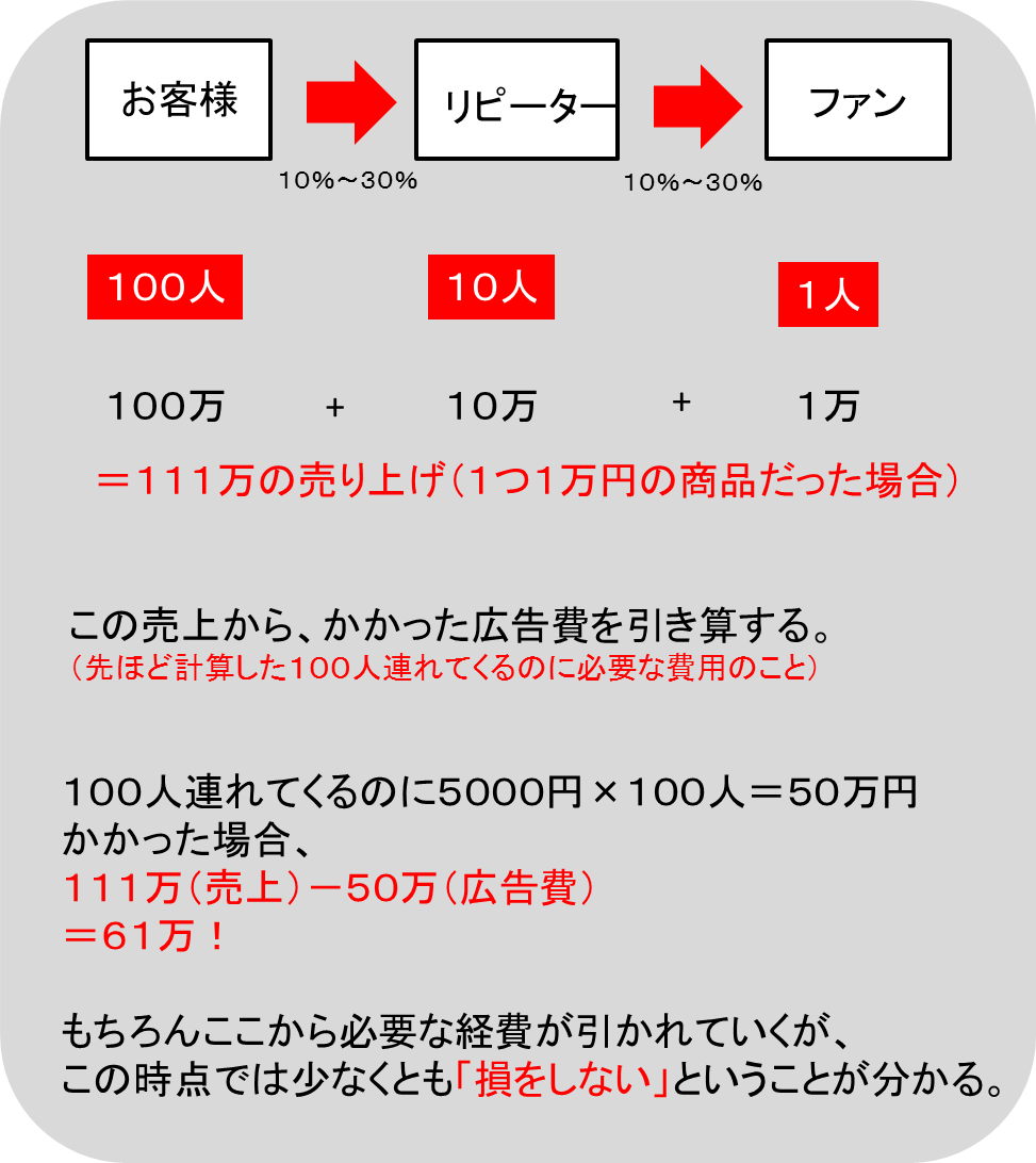 簡単な計算式