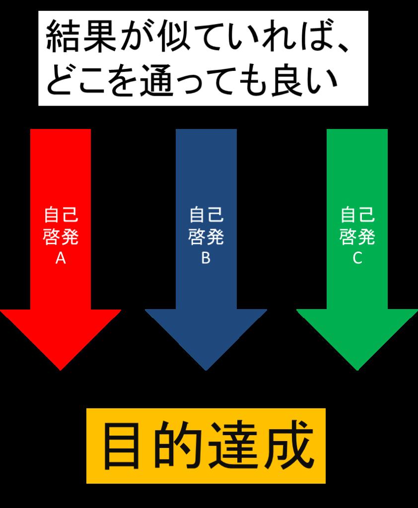 結果と過程