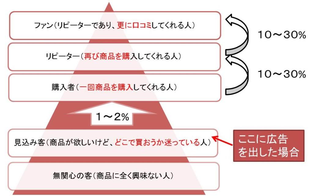 お客さんは5段階います。