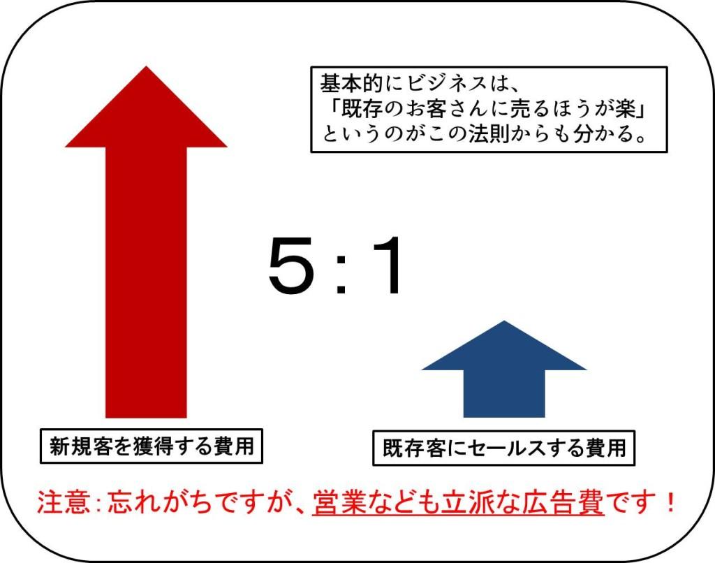 5:1の法則
