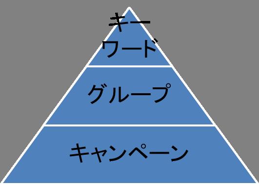 アカウント構造のピラミッド