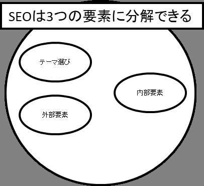 SEOの分解