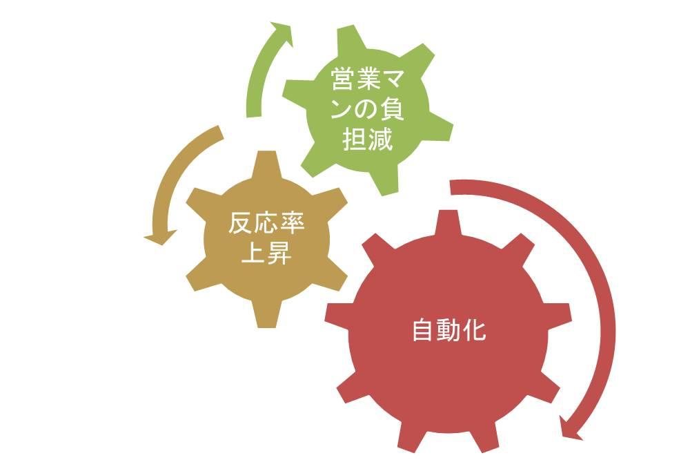 ダイレクトレスポンスマーケティング3つのメリット